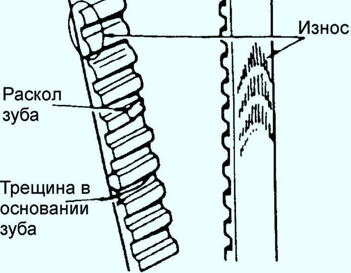 ремень ГРМ на форде